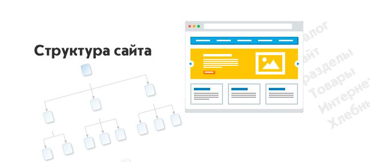 Как разработать структуру сайта